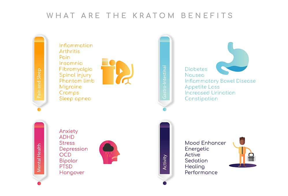 what are the kratom benefits